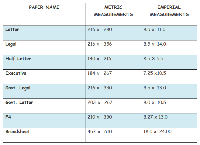 paper size terms The a0 size is defined as having an area of one square meter this allows paper weights to be expressed in grams per square meter this allows paper weights to be expressed in grams per square meter each smaller sheet size is exactly half the area of the previous size ie.